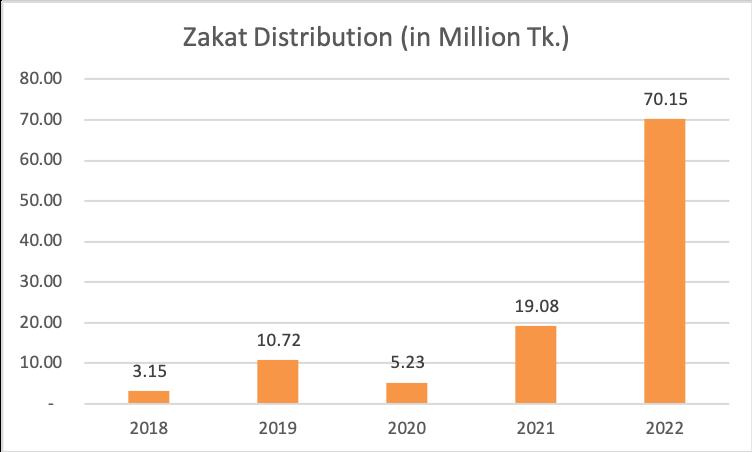 zakat distribution